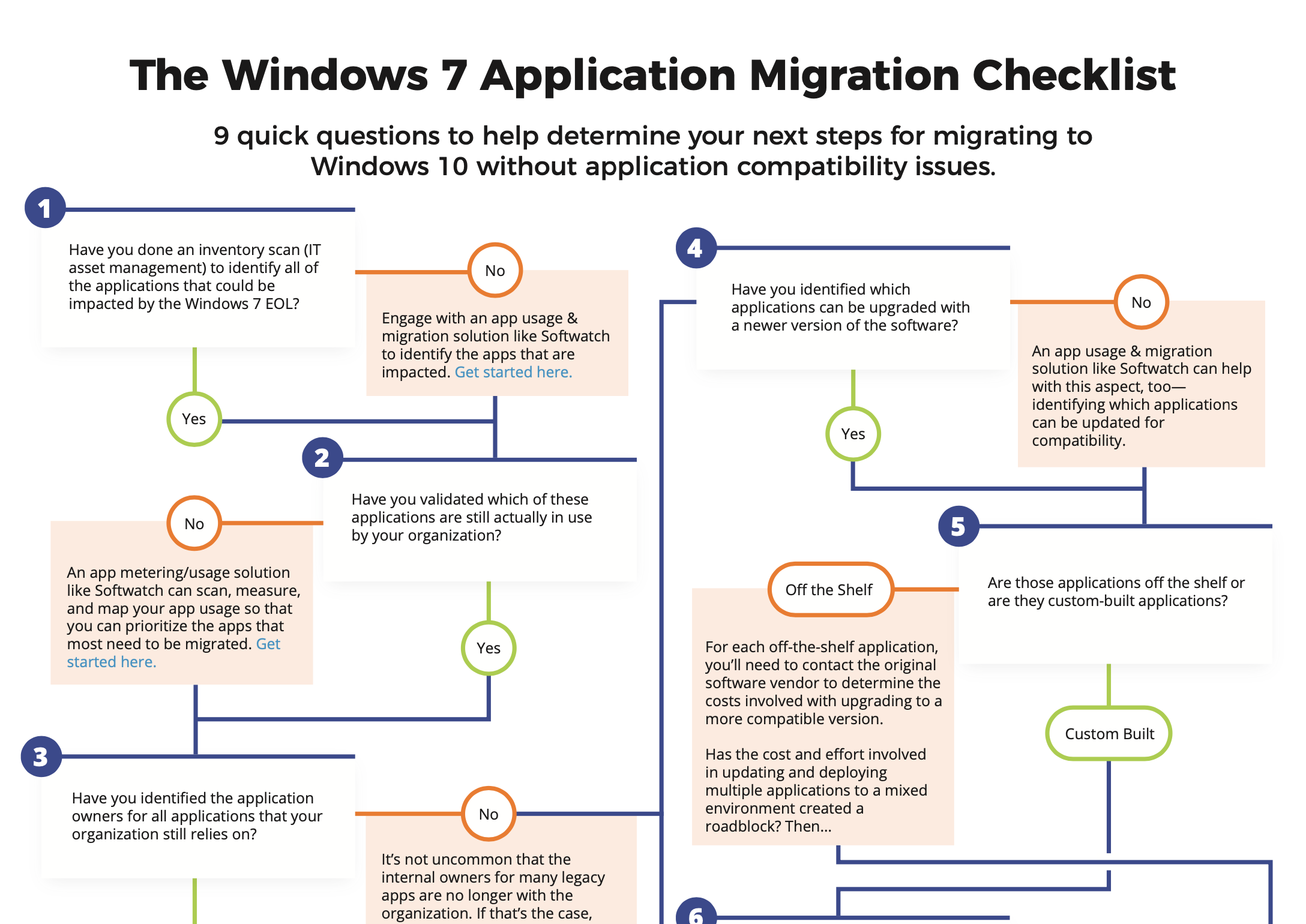 The Windows 7 Application Migration Checklist